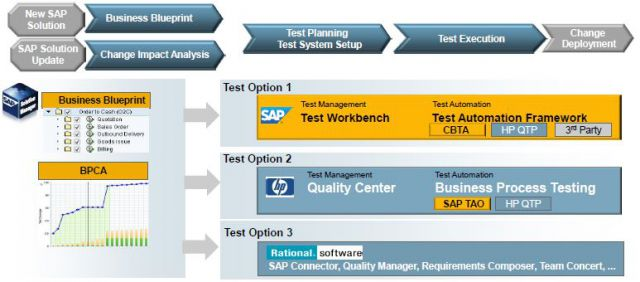 SAP Test Management Bsp